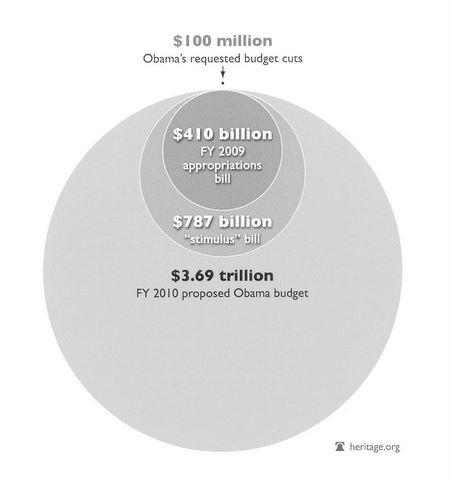 Obama's budget cuts